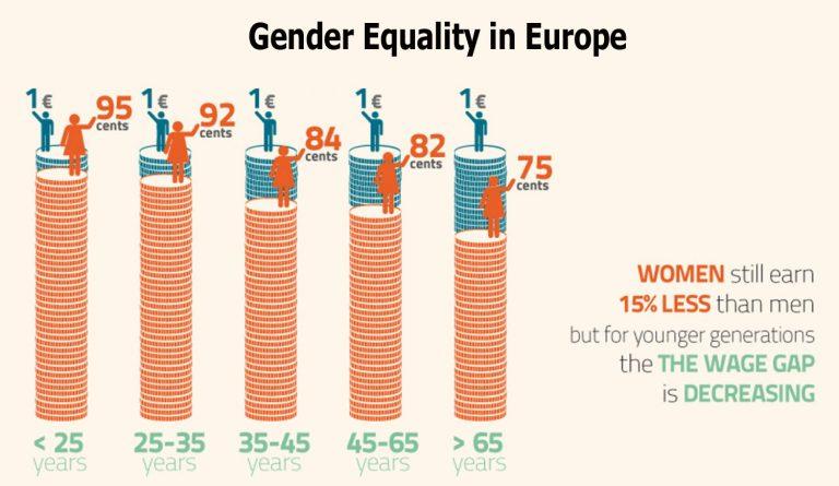 examples of gender inequality in schools